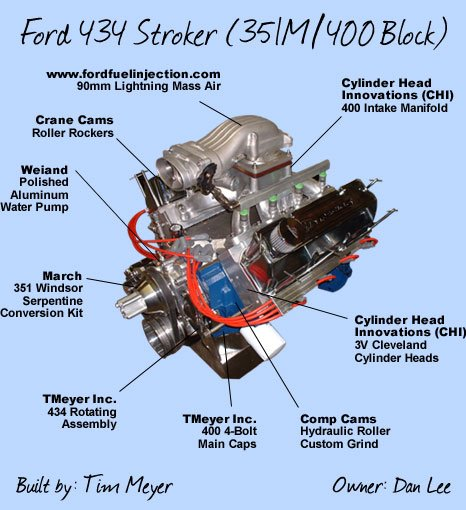 Ford 400 and 351M Performance Upgrades and Parts - FordMuscle